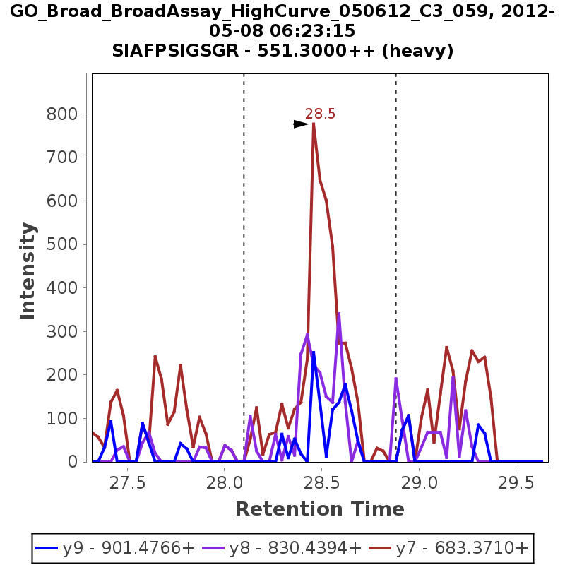 Chromatogram GO_Broad_BroadAssay_HighCurve_050612_C3_059