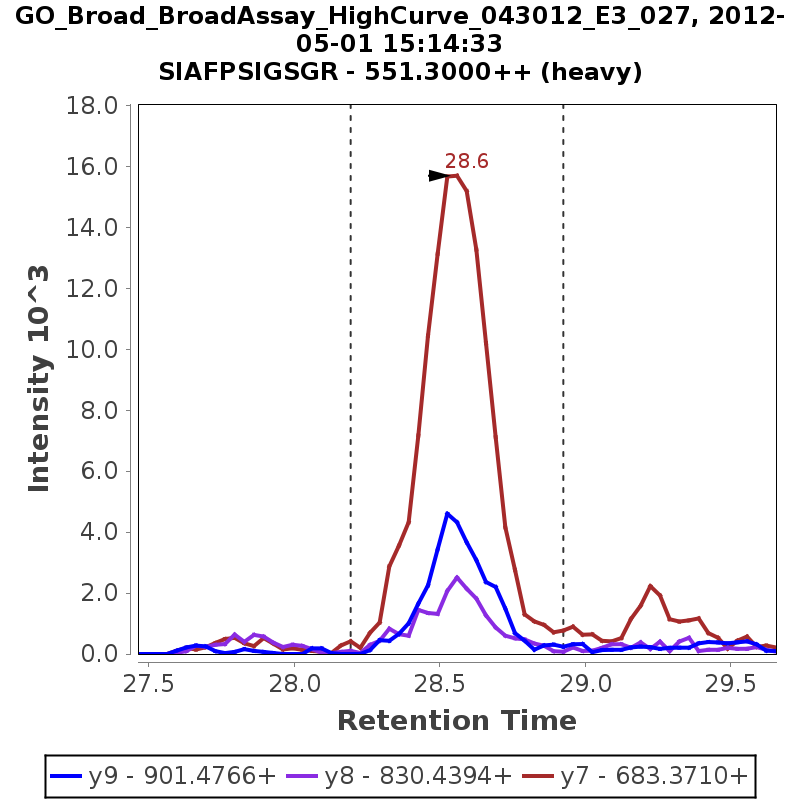 Chromatogram GO_Broad_BroadAssay_HighCurve_043012_E3_027