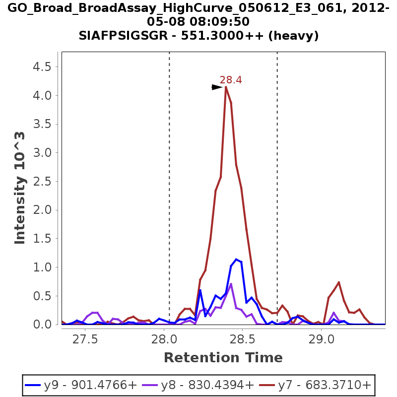 Chromatogram GO_Broad_BroadAssay_HighCurve_050612_E3_061