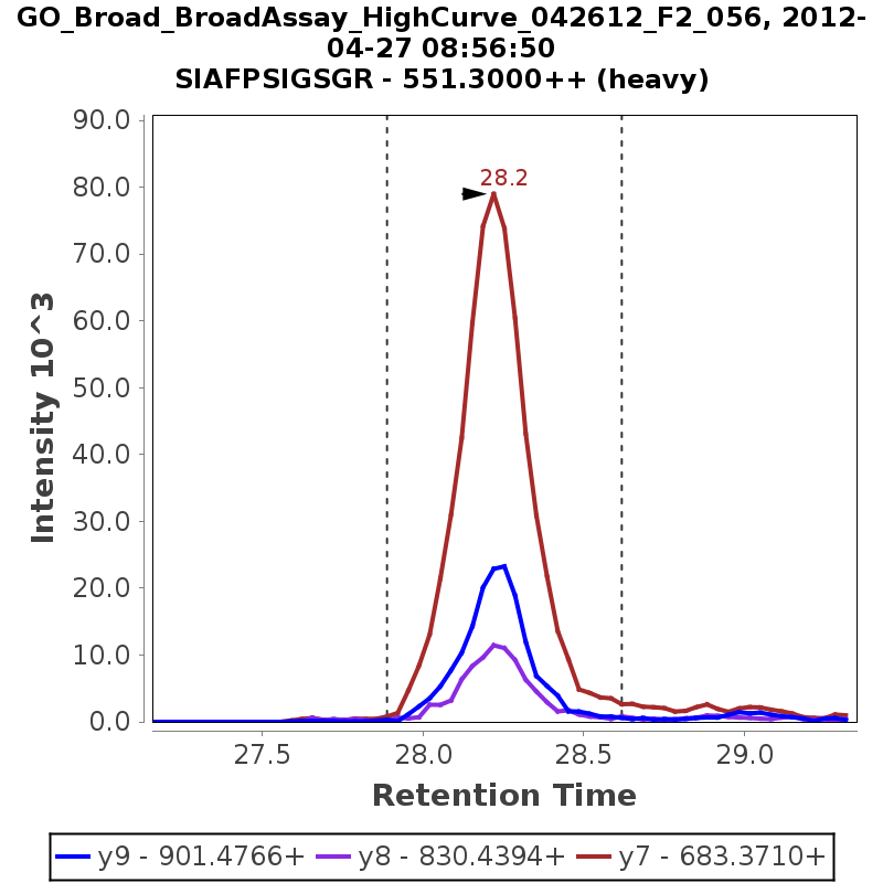 Chromatogram GO_Broad_BroadAssay_HighCurve_042612_F2_056