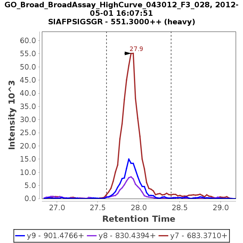 Chromatogram GO_Broad_BroadAssay_HighCurve_043012_F3_028