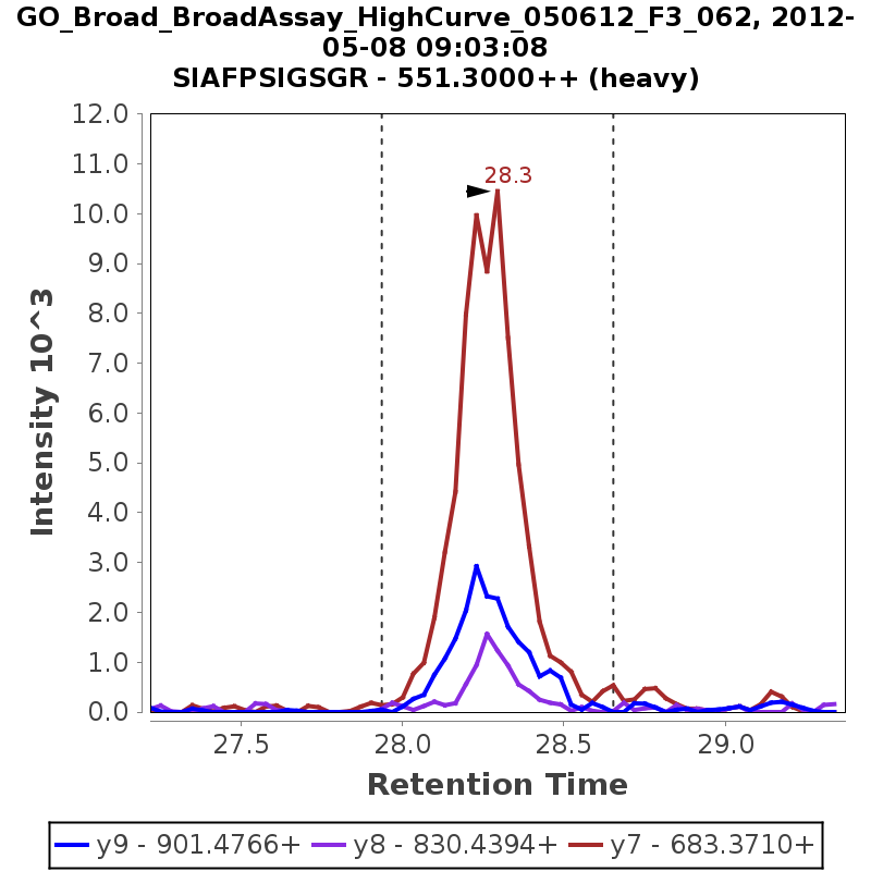 Chromatogram GO_Broad_BroadAssay_HighCurve_050612_F3_062