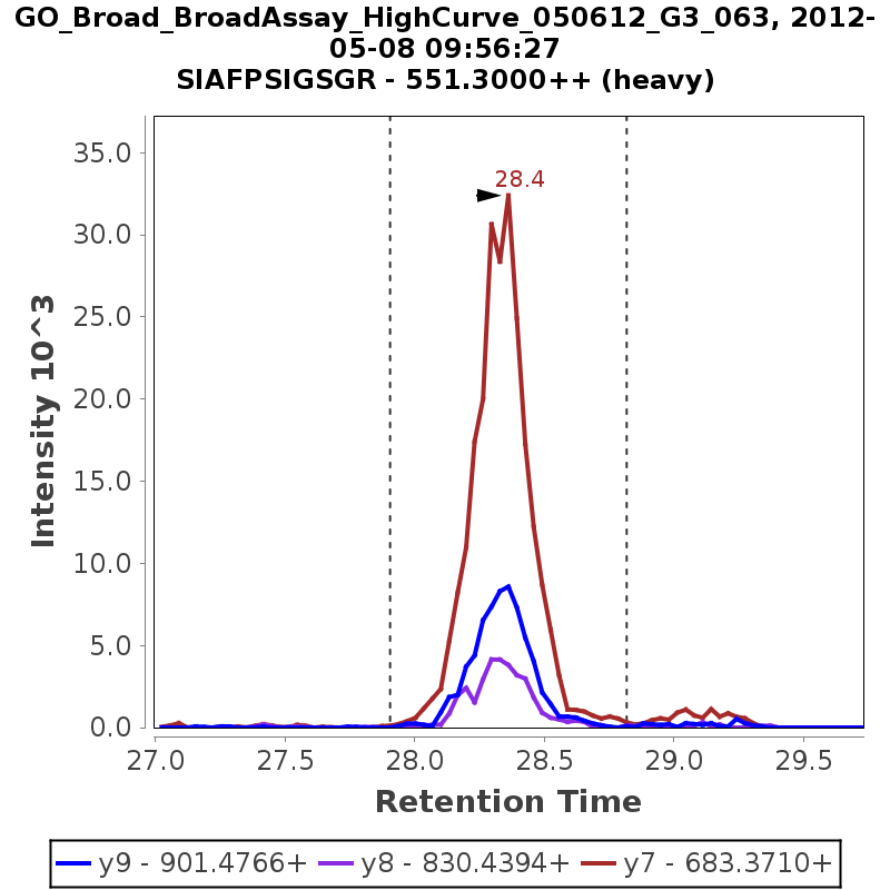 Chromatogram GO_Broad_BroadAssay_HighCurve_050612_G3_063