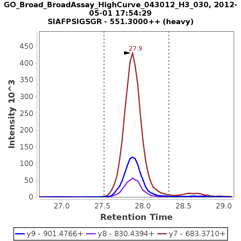 Chromatogram GO_Broad_BroadAssay_HighCurve_043012_H3_030