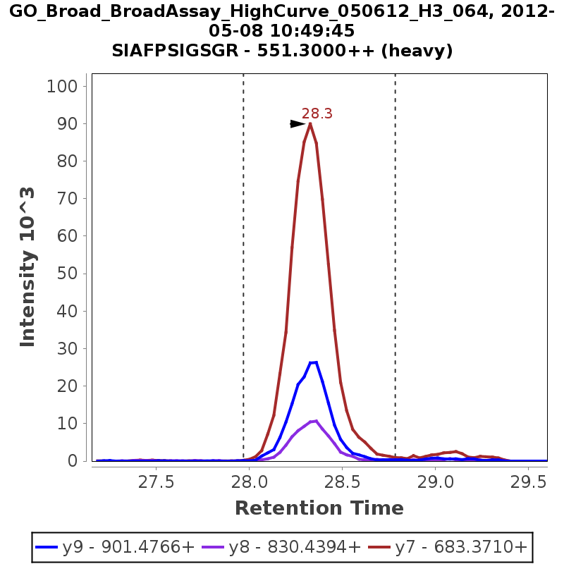 Chromatogram GO_Broad_BroadAssay_HighCurve_050612_H3_064