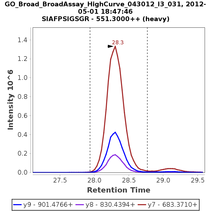 Chromatogram GO_Broad_BroadAssay_HighCurve_043012_I3_031