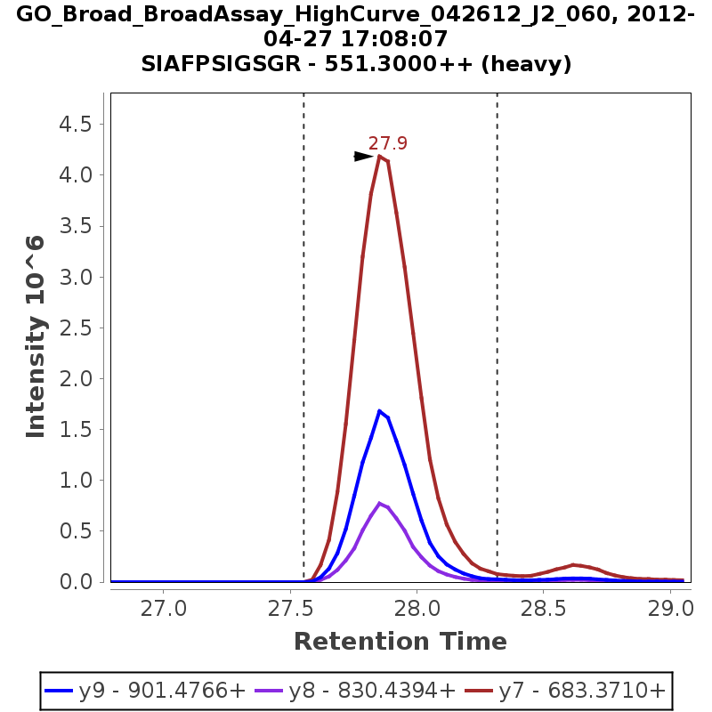 Chromatogram GO_Broad_BroadAssay_HighCurve_042612_J2_060