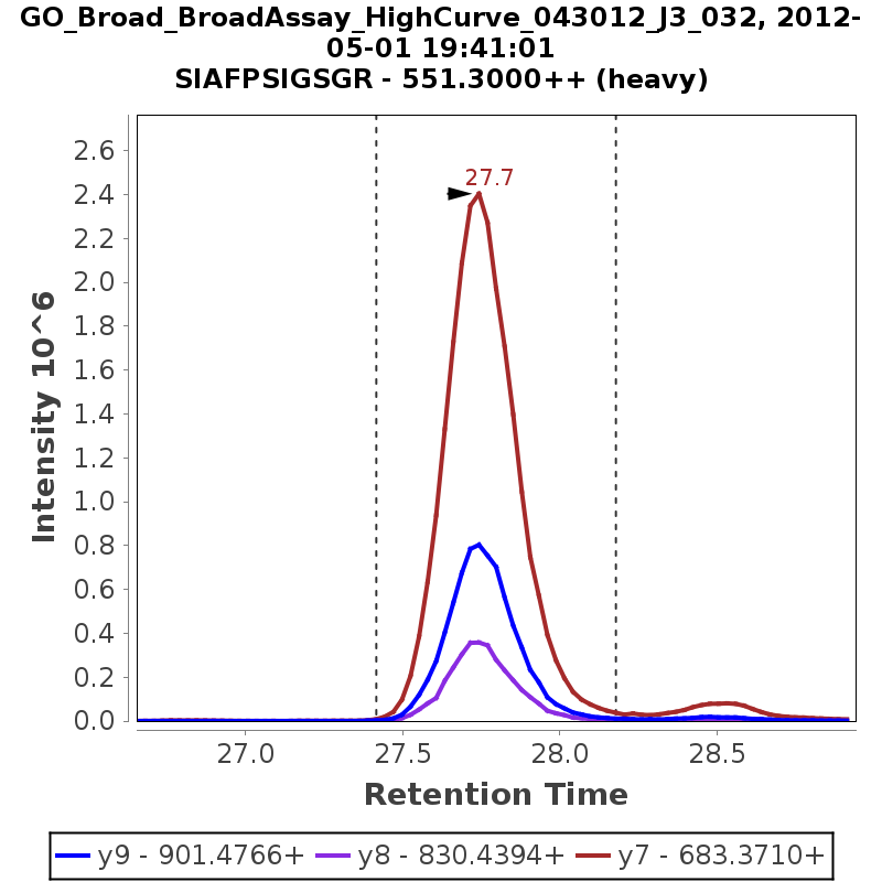 Chromatogram GO_Broad_BroadAssay_HighCurve_043012_J3_032