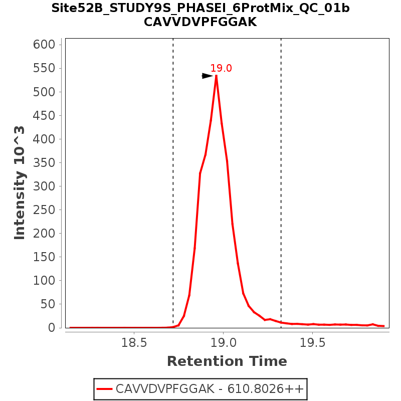 Chromatogram Site52B_STUDY9S_PHASEI_6ProtMix_QC_01b