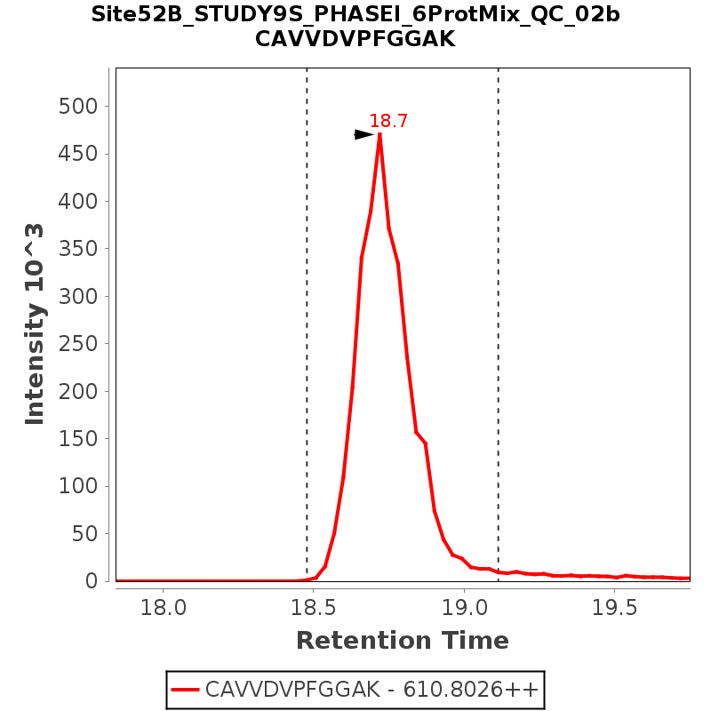 Chromatogram Site52B_STUDY9S_PHASEI_6ProtMix_QC_02b
