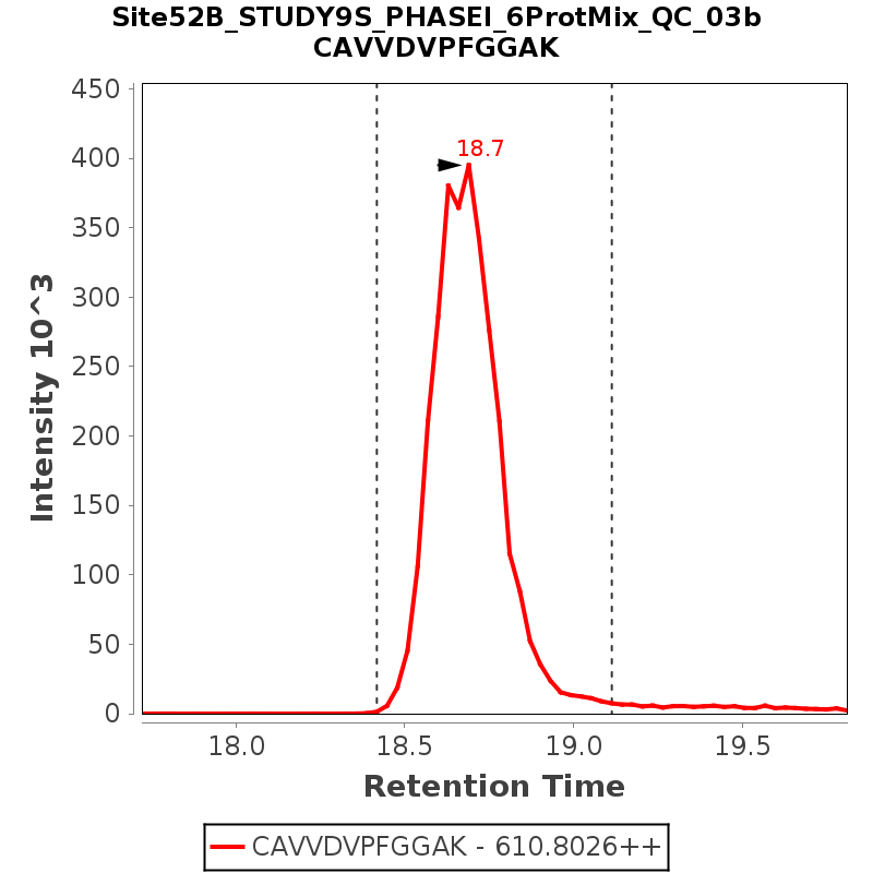 Chromatogram Site52B_STUDY9S_PHASEI_6ProtMix_QC_03b