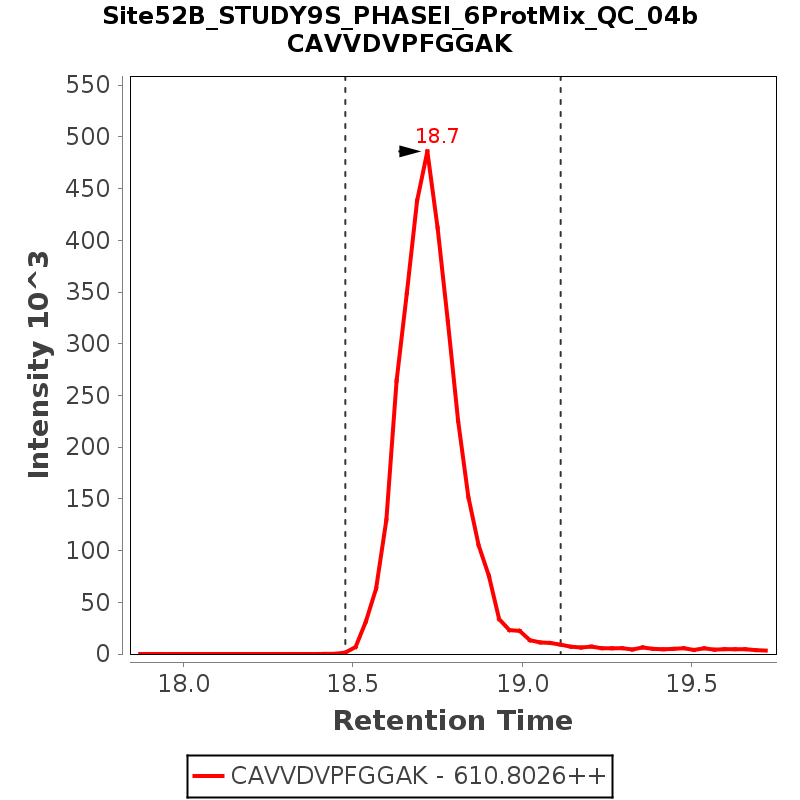 Chromatogram Site52B_STUDY9S_PHASEI_6ProtMix_QC_04b