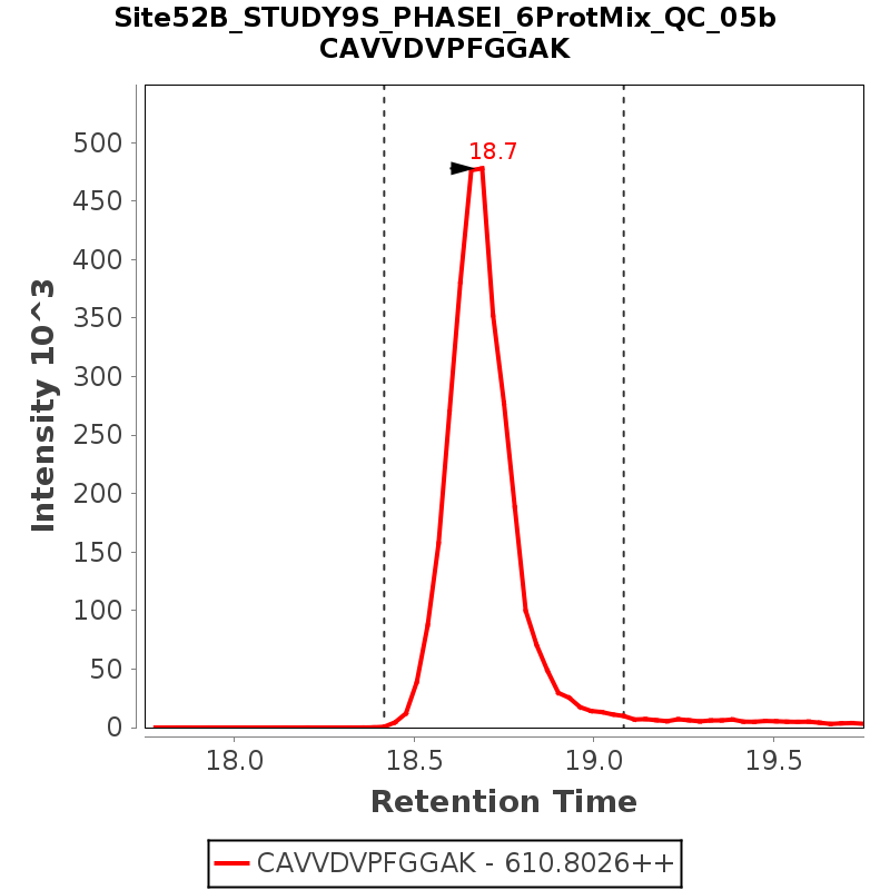 Chromatogram Site52B_STUDY9S_PHASEI_6ProtMix_QC_05b