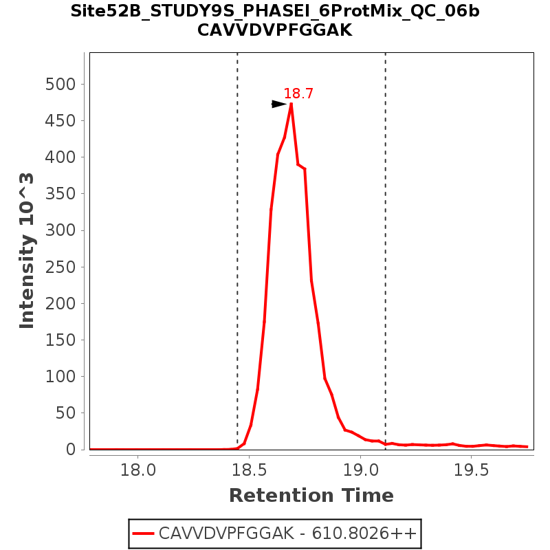 Chromatogram Site52B_STUDY9S_PHASEI_6ProtMix_QC_06b