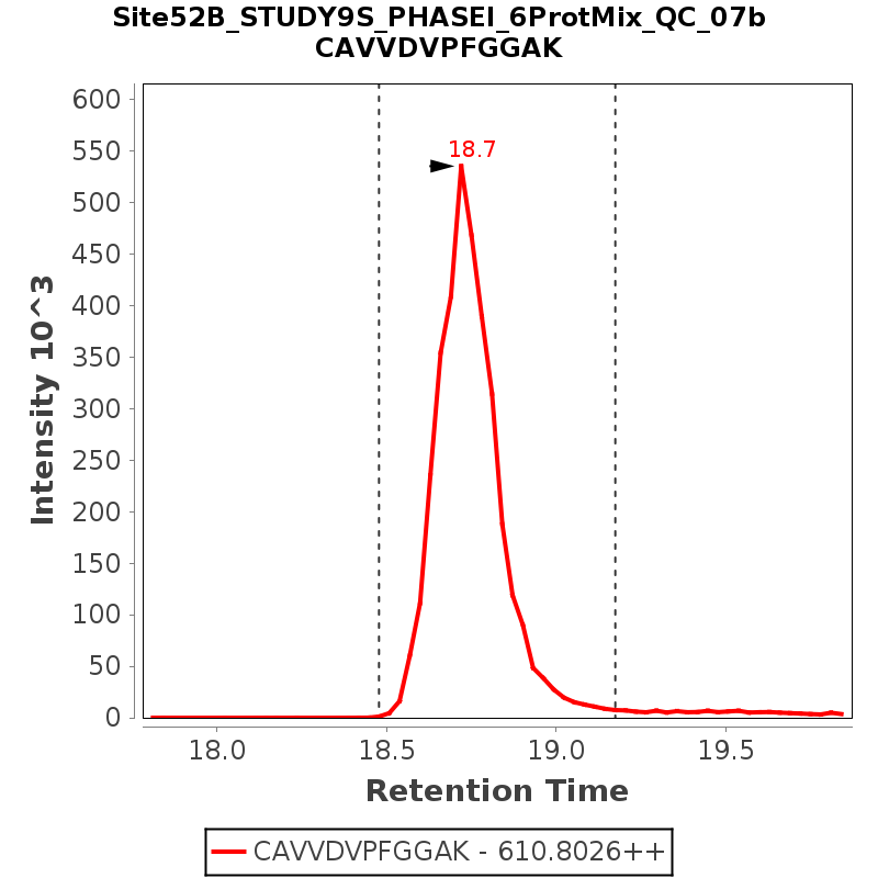 Chromatogram Site52B_STUDY9S_PHASEI_6ProtMix_QC_07b
