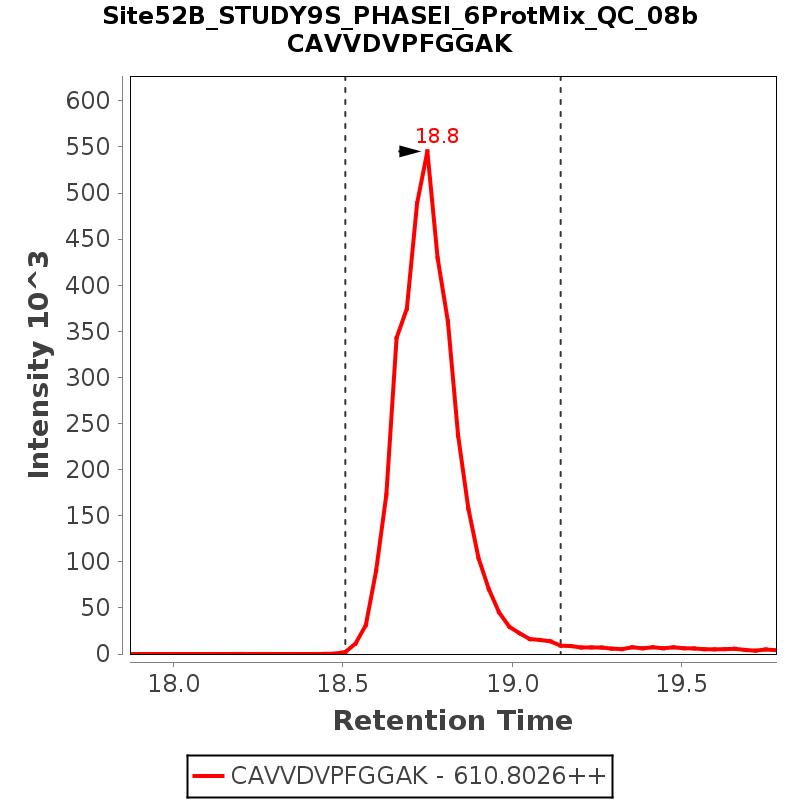 Chromatogram Site52B_STUDY9S_PHASEI_6ProtMix_QC_08b