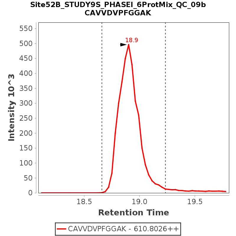 Chromatogram Site52B_STUDY9S_PHASEI_6ProtMix_QC_09b
