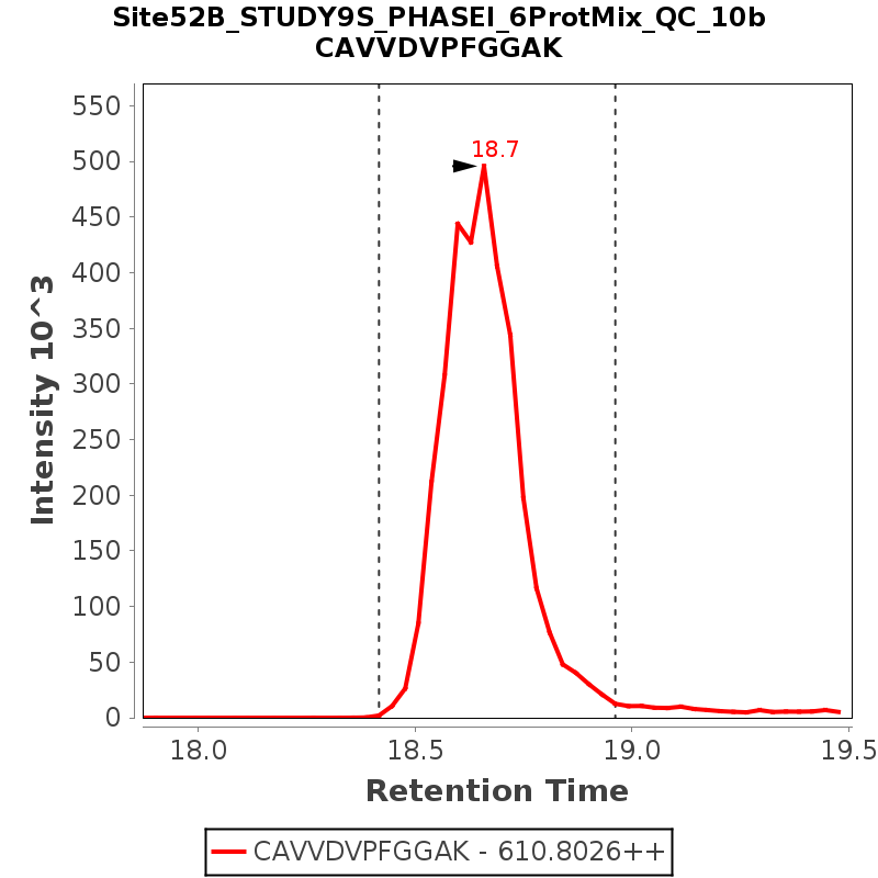 Chromatogram Site52B_STUDY9S_PHASEI_6ProtMix_QC_10b