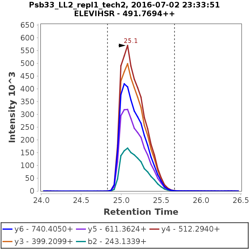 Chromatogram Psb33_LL2_repl1_tech2