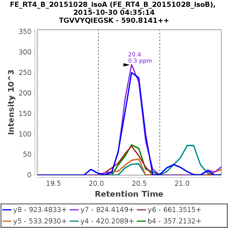 Chromatogram FE_RT4_B_20151028_isoB