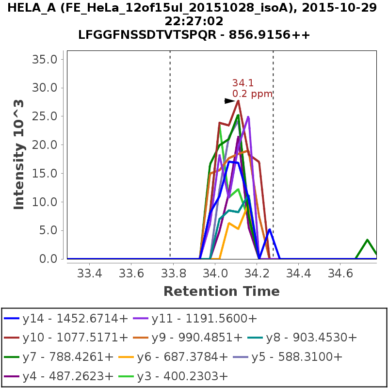 Chromatogram FE_HeLa_12of15ul_20151028_isoA