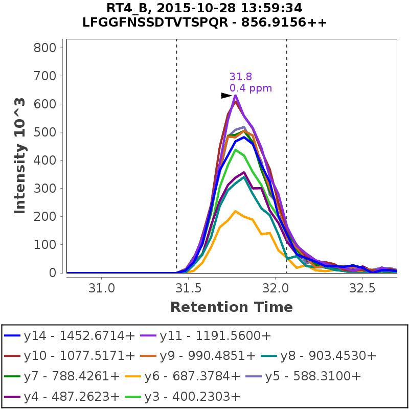Chromatogram FE_RT4_B_20151028_isoA