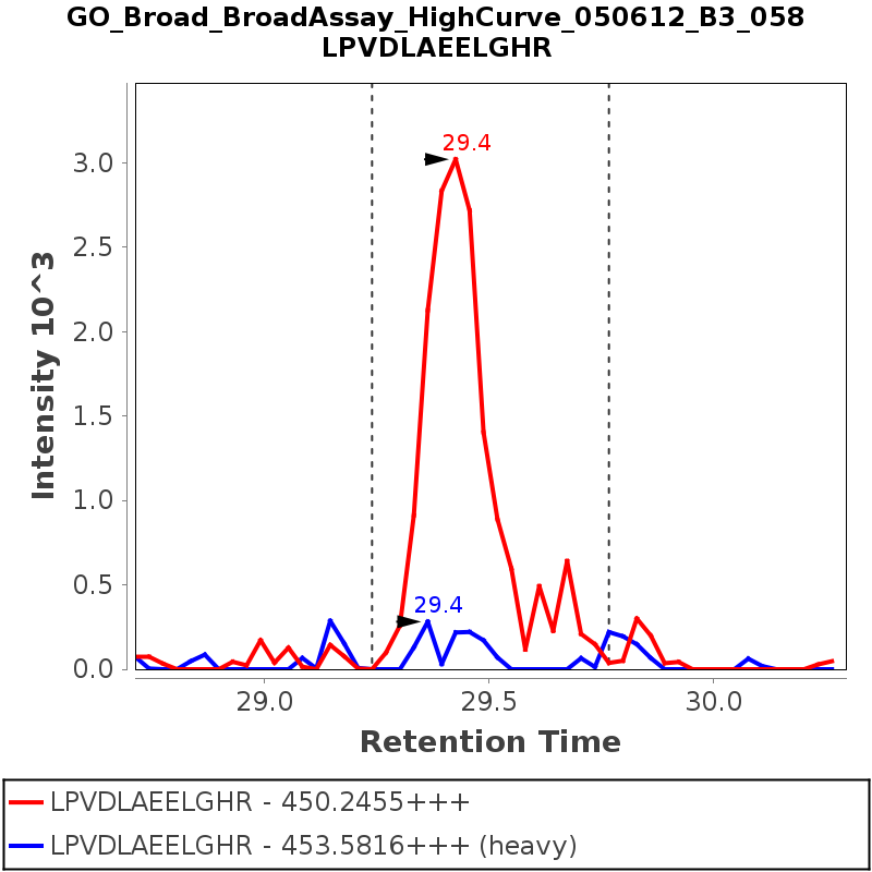 Chromatogram GO_Broad_BroadAssay_HighCurve_050612_B3_058