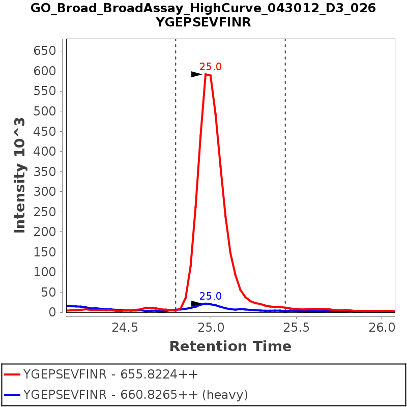 Chromatogram GO_Broad_BroadAssay_HighCurve_043012_D3_026