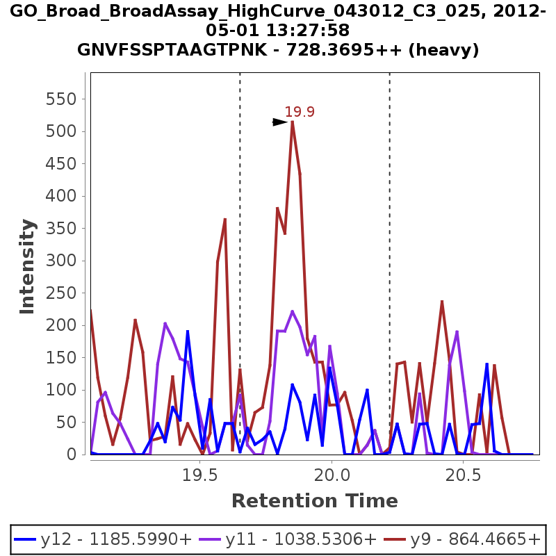 Chromatogram GO_Broad_BroadAssay_HighCurve_043012_C3_025