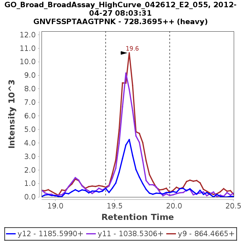 Chromatogram GO_Broad_BroadAssay_HighCurve_042612_E2_055