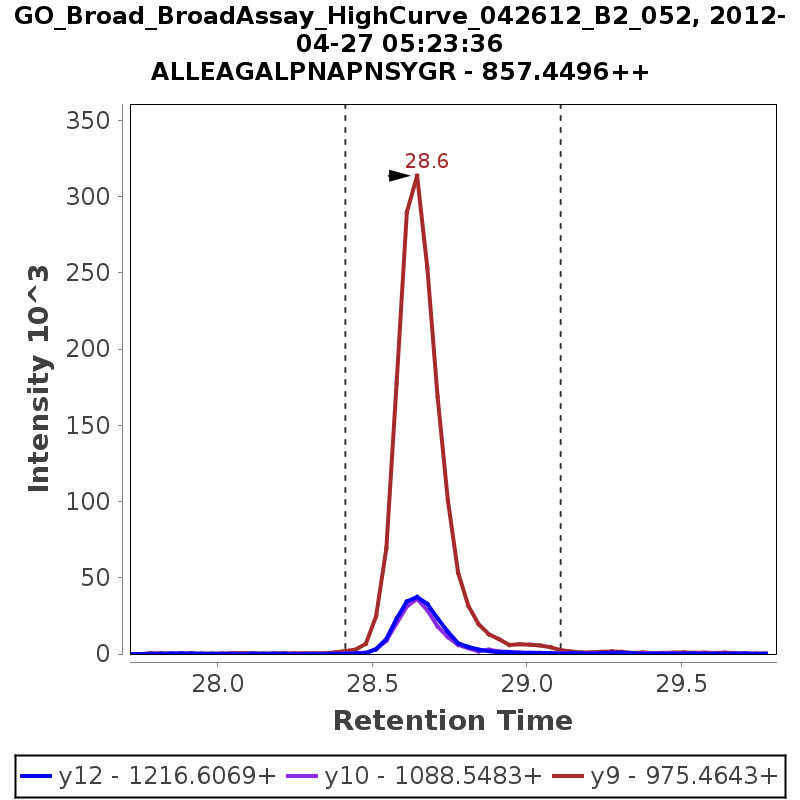 Chromatogram GO_Broad_BroadAssay_HighCurve_042612_B2_052