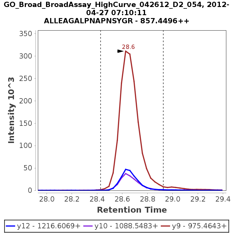 Chromatogram GO_Broad_BroadAssay_HighCurve_042612_D2_054