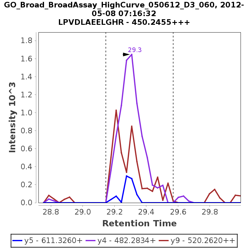 Chromatogram GO_Broad_BroadAssay_HighCurve_050612_D3_060