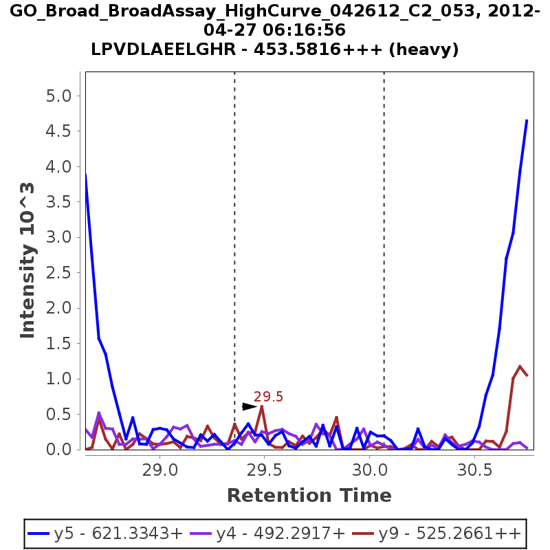 Chromatogram GO_Broad_BroadAssay_HighCurve_042612_C2_053