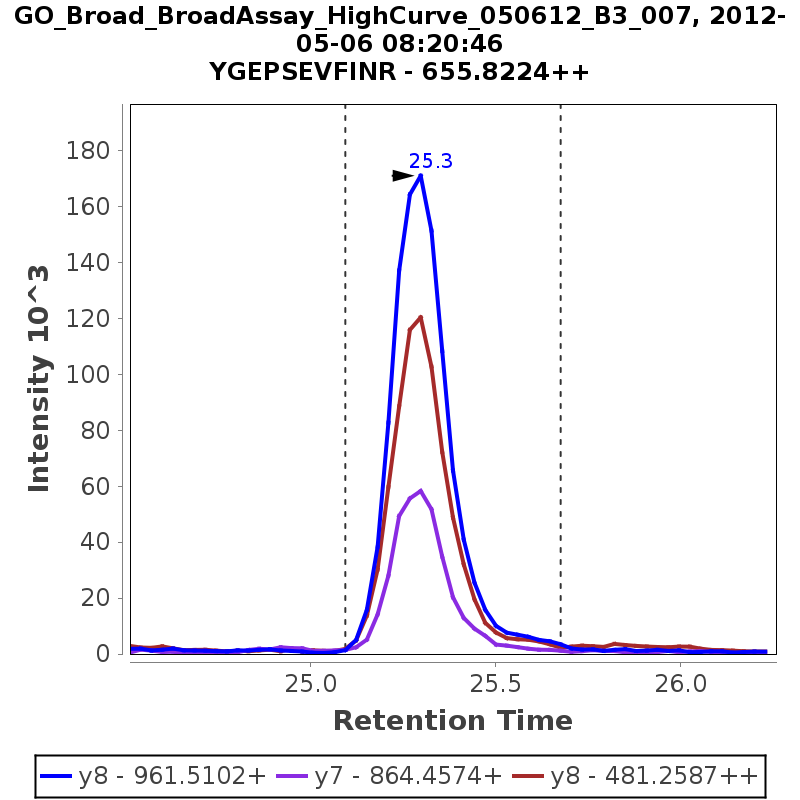 Chromatogram GO_Broad_BroadAssay_HighCurve_050612_B3_007