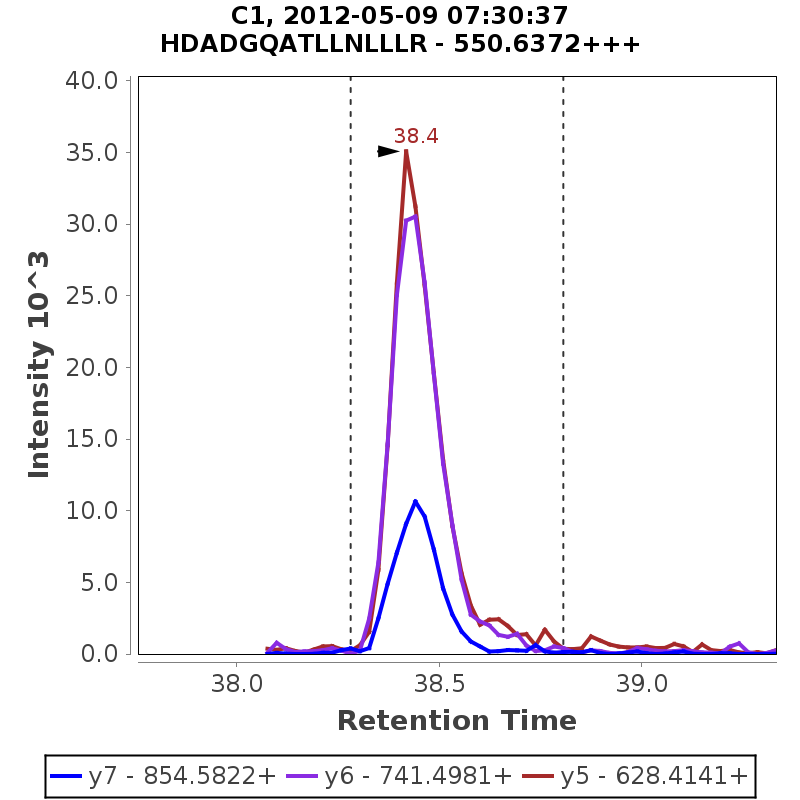 Chromatogram GO_Hutch_Hutch_Curve_050812_C1