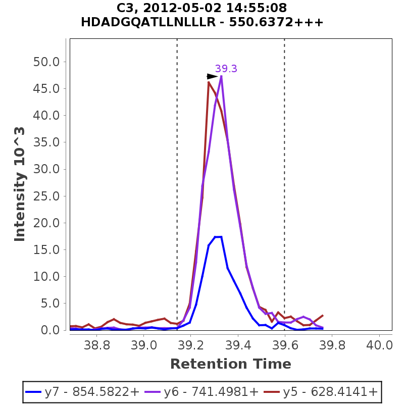 Chromatogram GO_Hutch_Hutch_Curve_042912_C3