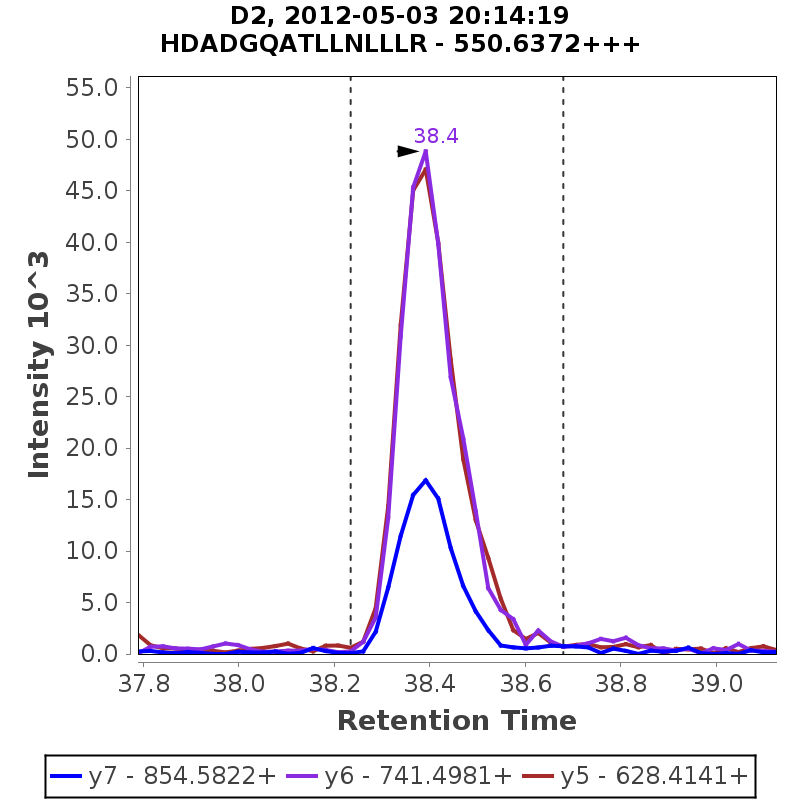 Chromatogram GO_Hutch_Hutch_Curve_050312_D2