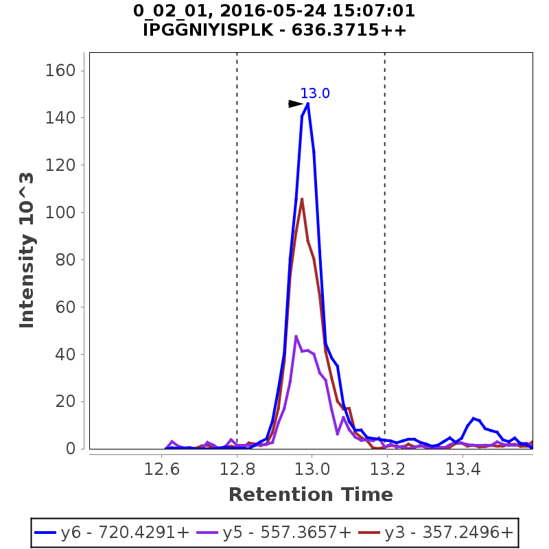 Chromatogram DDR_curve_0_02_01