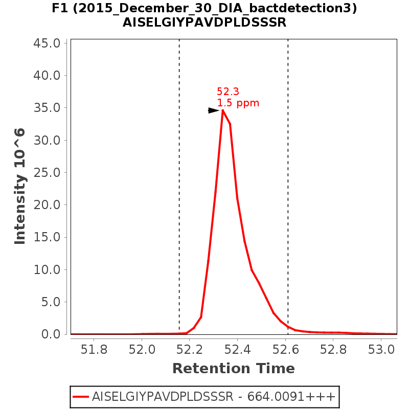 Chromatogram 2015_December_30_DIA_bactdetection3