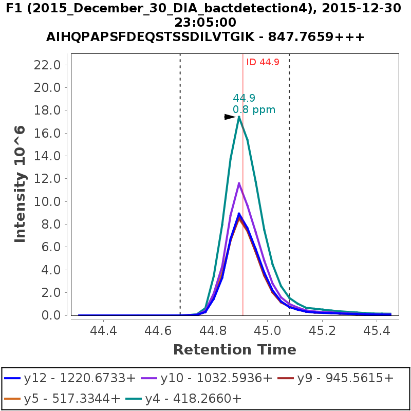 Chromatogram 2015_December_30_DIA_bactdetection4