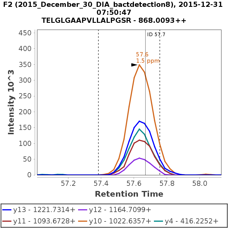 Chromatogram 2015_December_30_DIA_bactdetection8