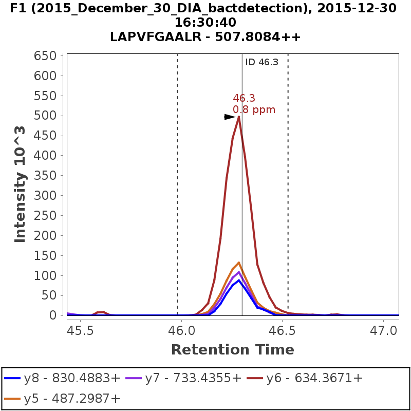 Chromatogram 2015_December_30_DIA_bactdetection