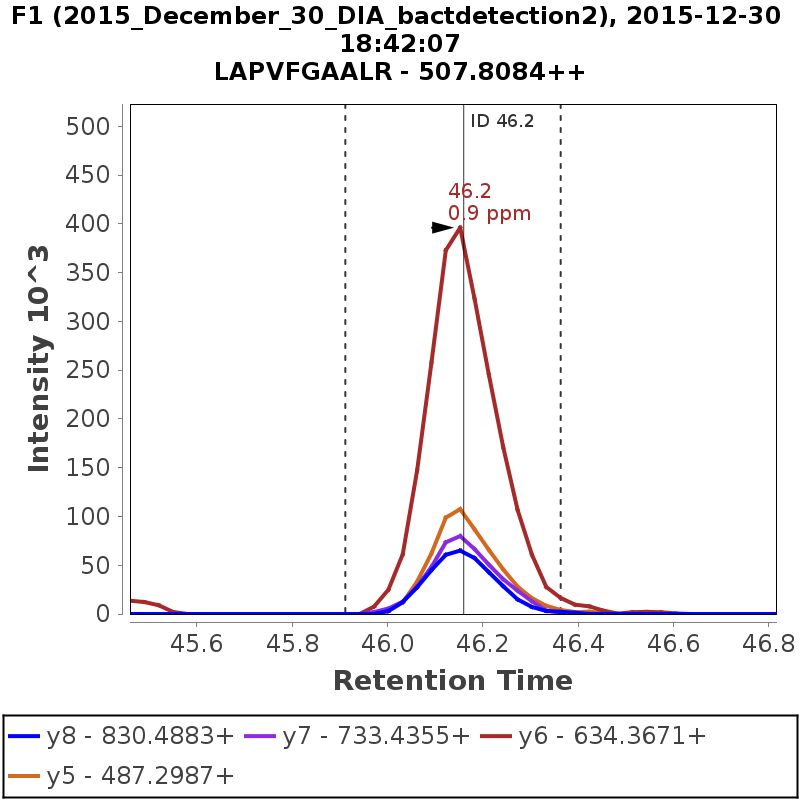 Chromatogram 2015_December_30_DIA_bactdetection2