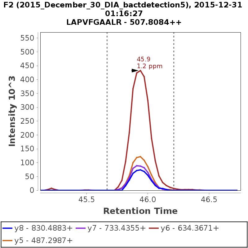 Chromatogram 2015_December_30_DIA_bactdetection5