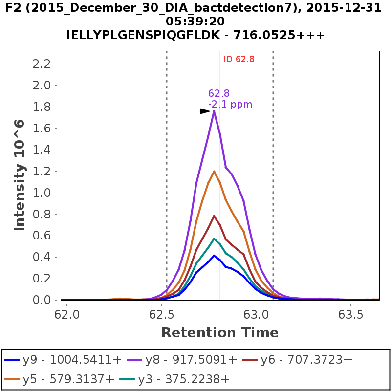 Chromatogram 2015_December_30_DIA_bactdetection7