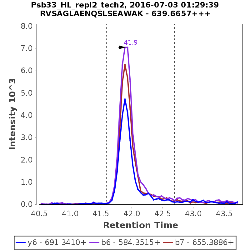 Chromatogram Psb33_HL_repl2_tech2