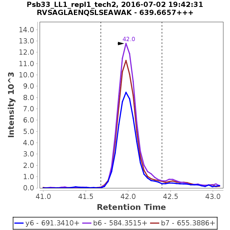 Chromatogram Psb33_LL1_repl1_tech2