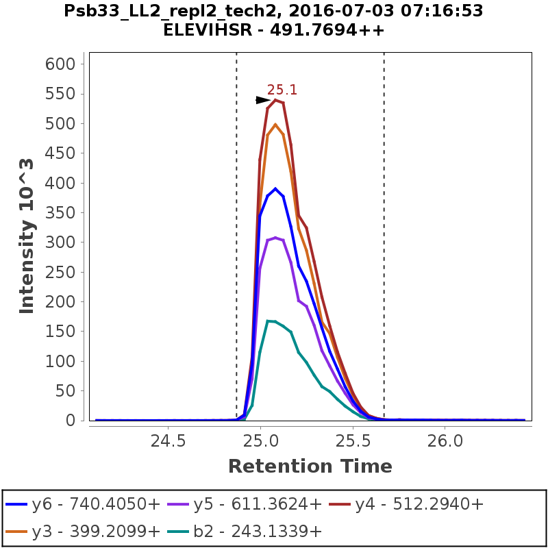 Chromatogram Psb33_LL2_repl2_tech2
