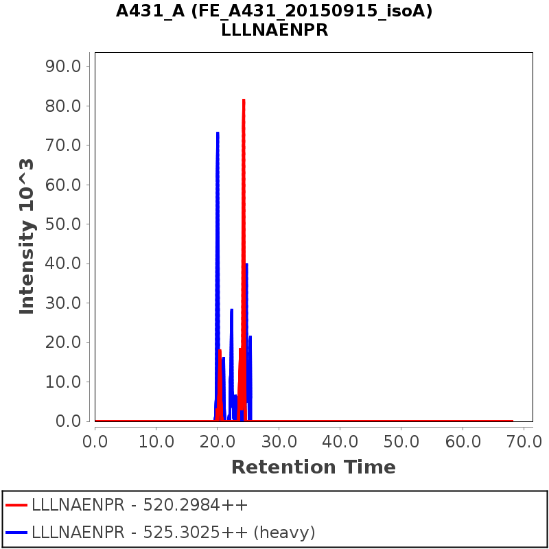 Chromatogram FE_A431_20150915_isoA